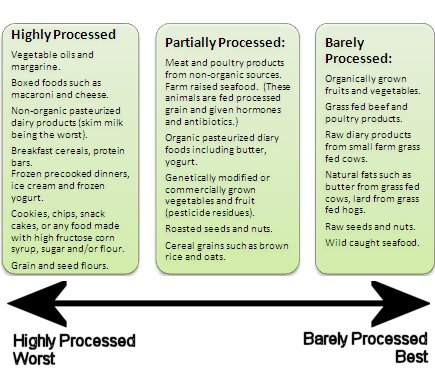 Processed Food Scale